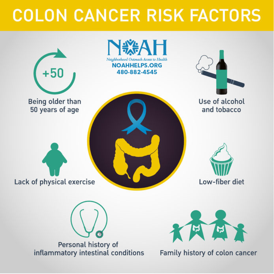 Colon Cancer Risk Factors