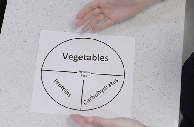 Portion Size: Planning Your Plate