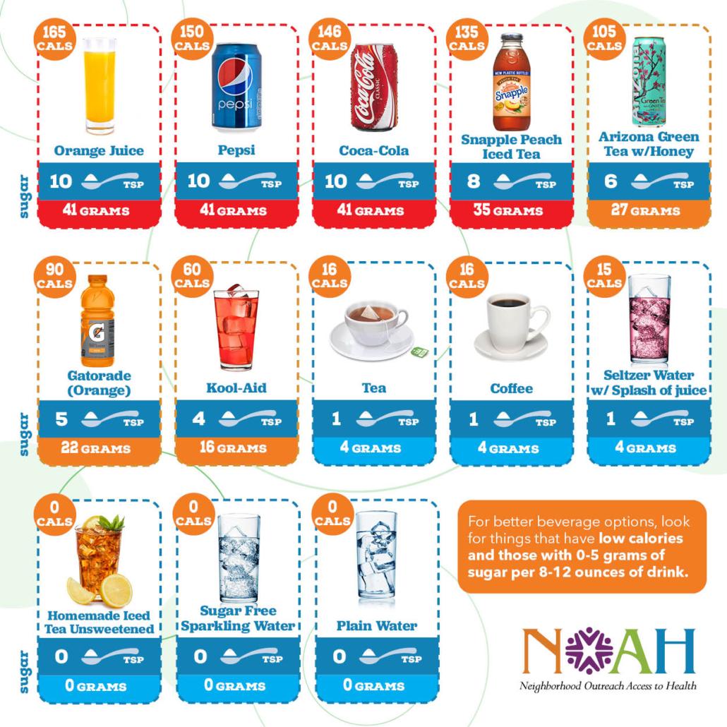 Diabetes Drinks