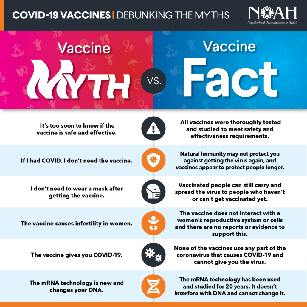 COVID-19 Vaccines: Myth Versus Fact